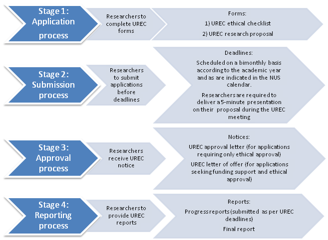 figure 1 standard urec process and requirements